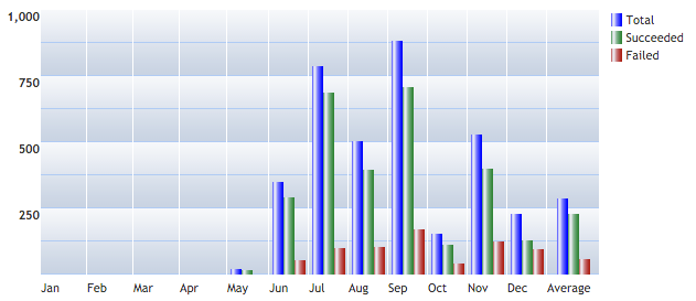 History of LiveChat - CatenaLogic Updater statistics for LiveChat application in 2010