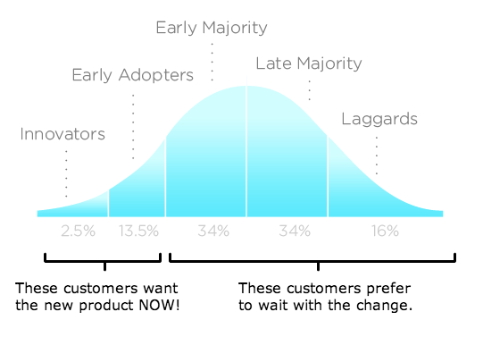 Product adoption cycle