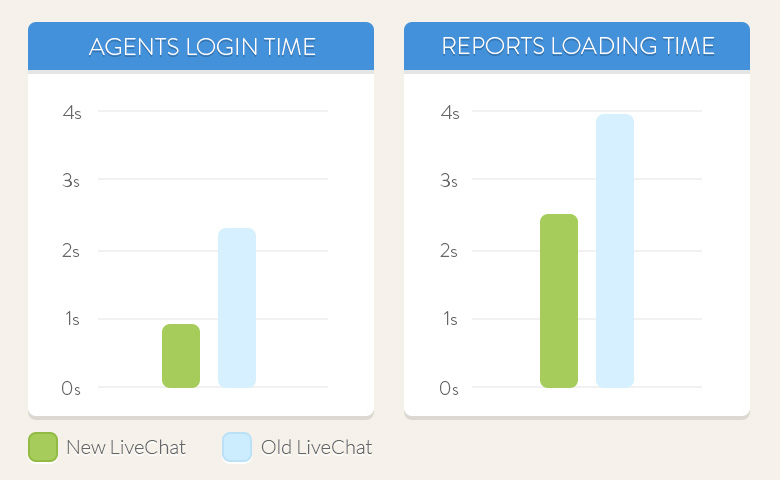 Increasing the speed of LiveChat