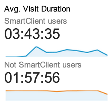 The visit duration on live chat