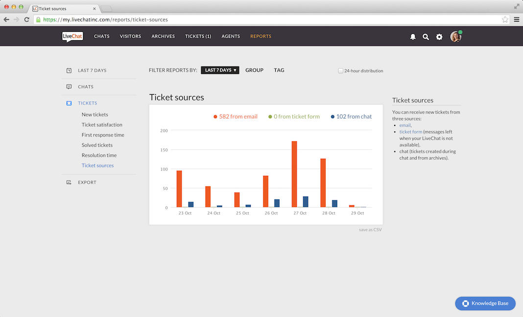 LiveChat ticket sources