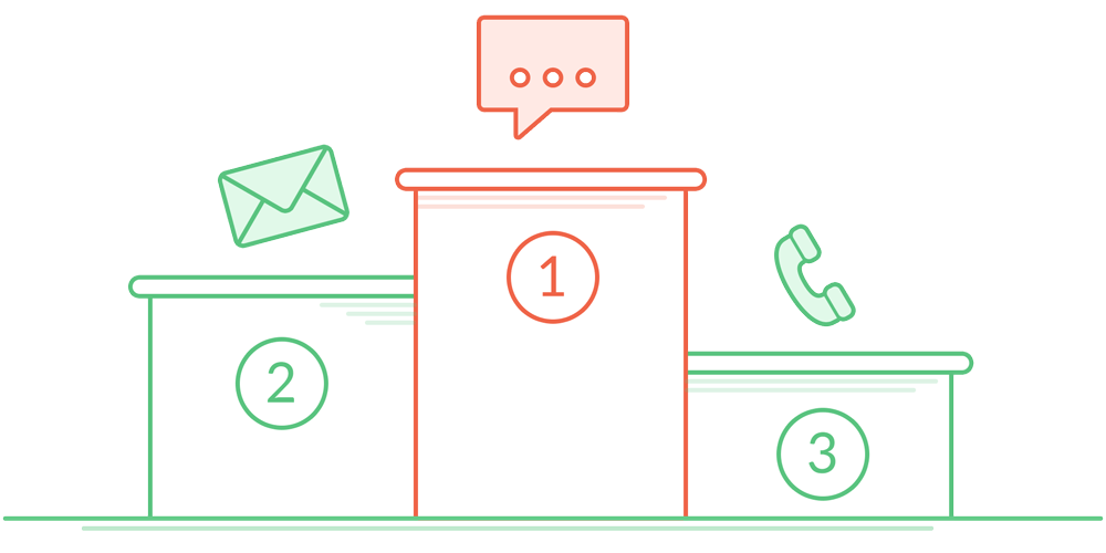 Customers prefer live chat for customer service
