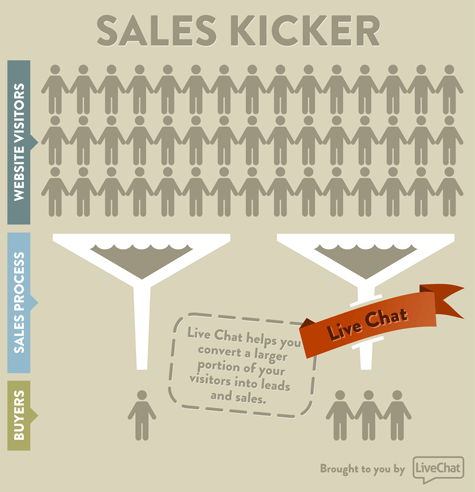 Live Chat Sales Kicker [infographic]