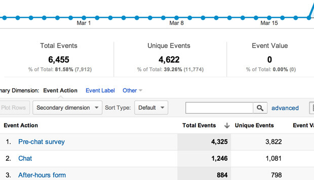 Google Analytics integration grabs valuable LiveChat data