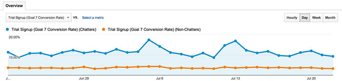Conversion rates for chatters and non-chatters