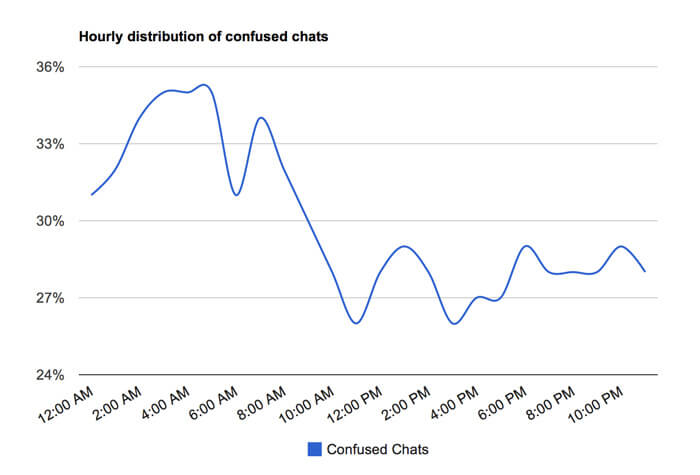 Hourly distribution of confused chats