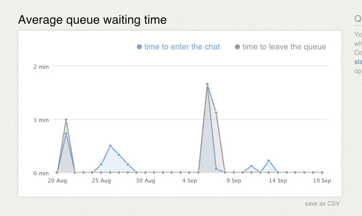 Queue waiting time report in LiveChat