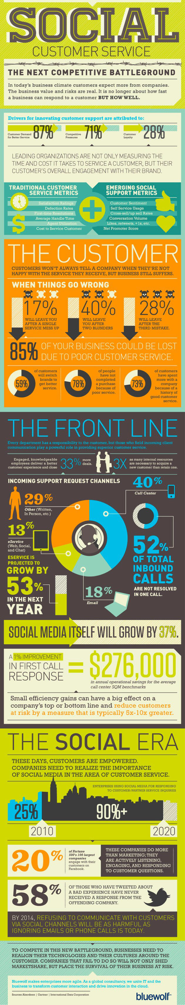 6 online customer service best practices that actually work social customer service infographic from bluewolf