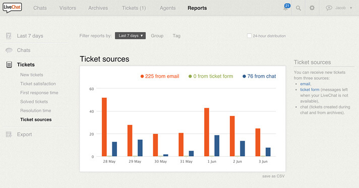 Ticket sources in Help Desk Software