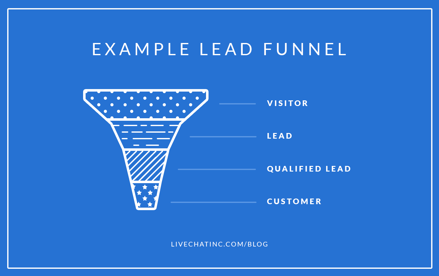 Lead Generation Strategies That Won T Ruin Your Budget